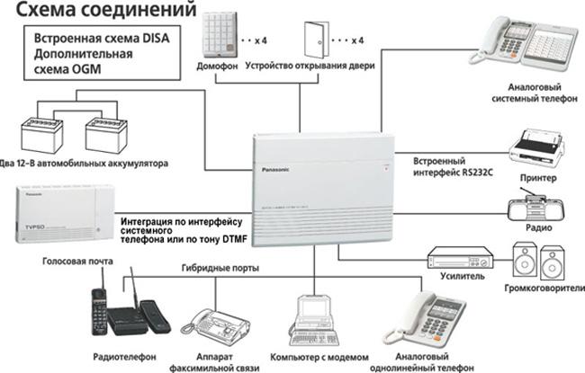 Инструкция По Программированию Миниатс От Системного Телефона
